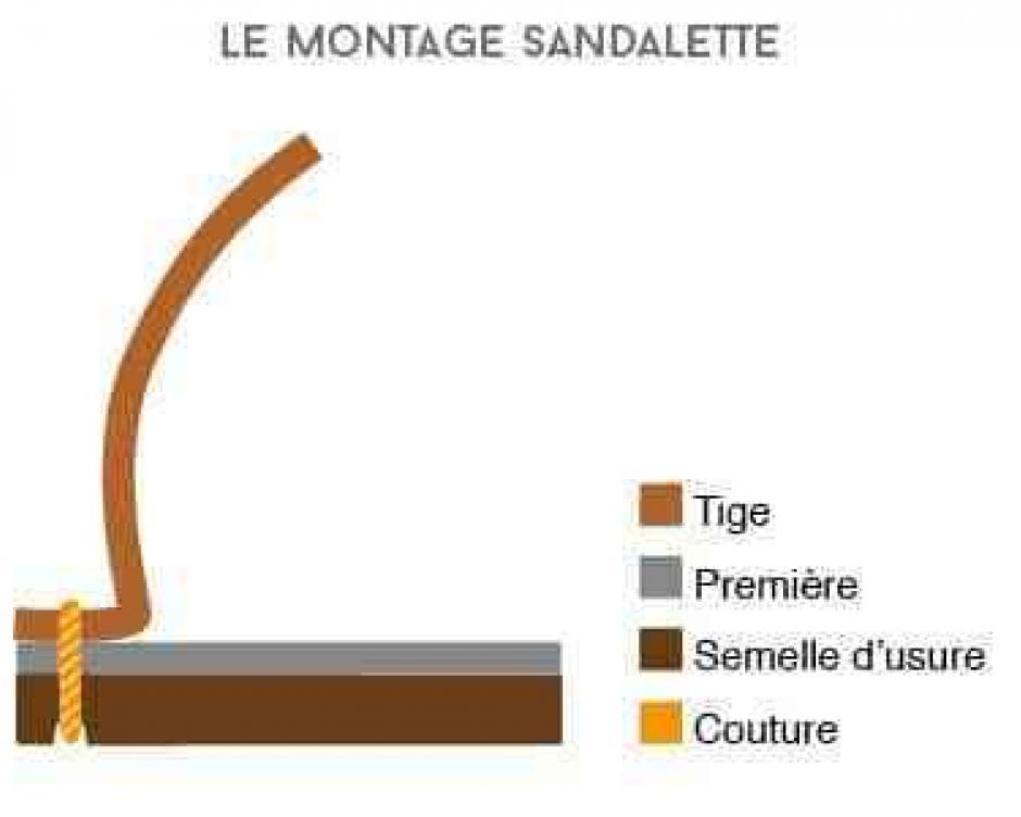 Montage cousu Sandalette